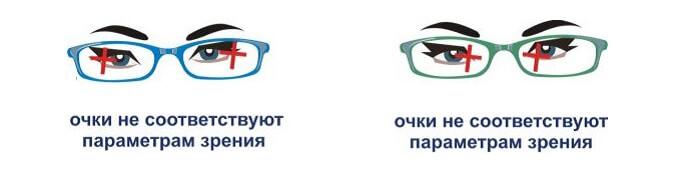 Неправильно подобранные очки