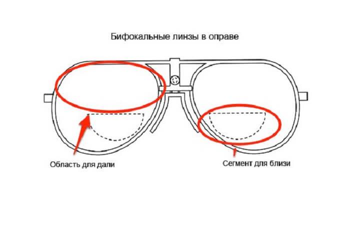 Подбираем очки