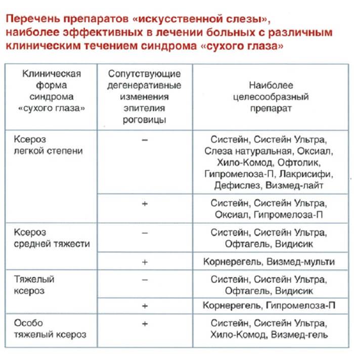 Перечень эффективных препаратов