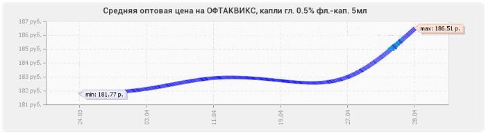Цена офтаквикс