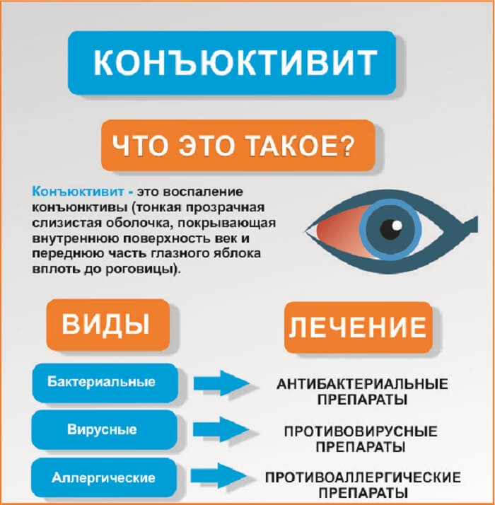 Виды и лечение