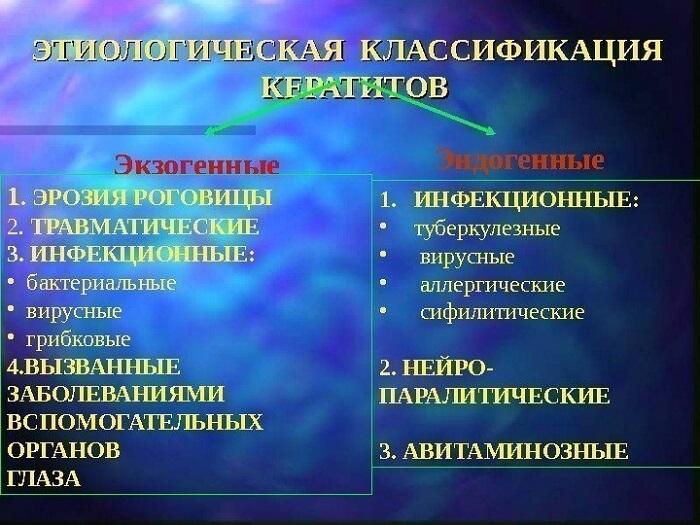 Этиологическая классификация кератитов