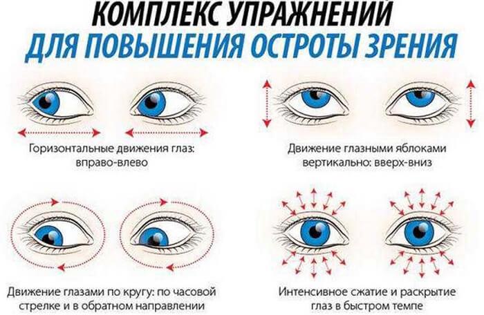 Упражнения для остроты зрения
