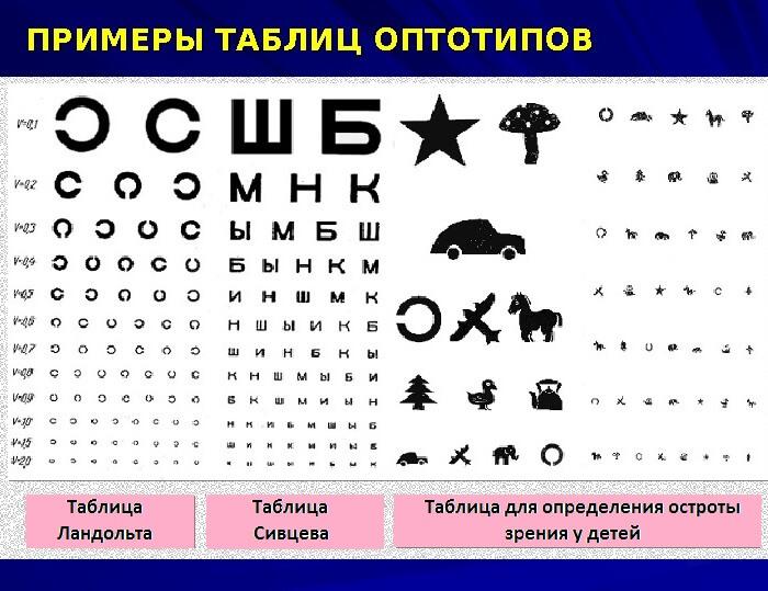 Примеры таблиц оптотипов