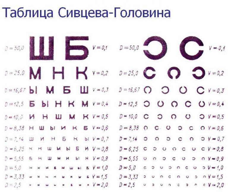 как выучить плаат для проверки глаз позволит