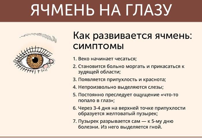 Основные симптомы ячменя