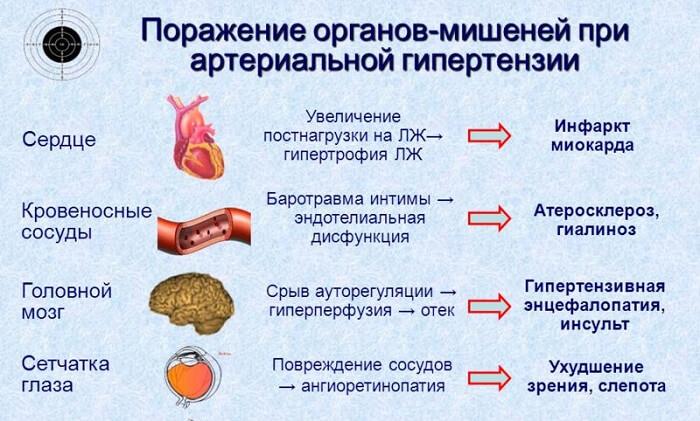 Поражение при артериальной гипертензии