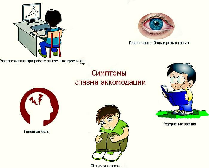 Симптомы спазма