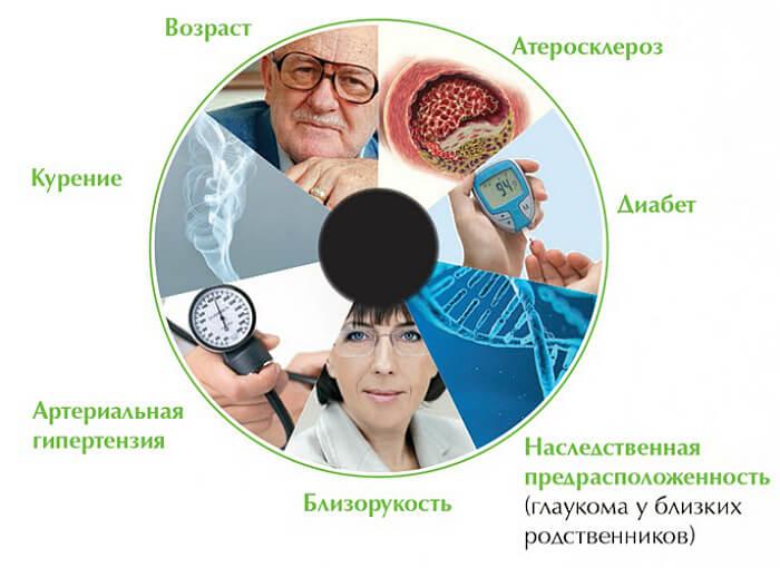 Причины развития болезни