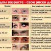 Болезни глаз у человека — список заболеваний и симптомы